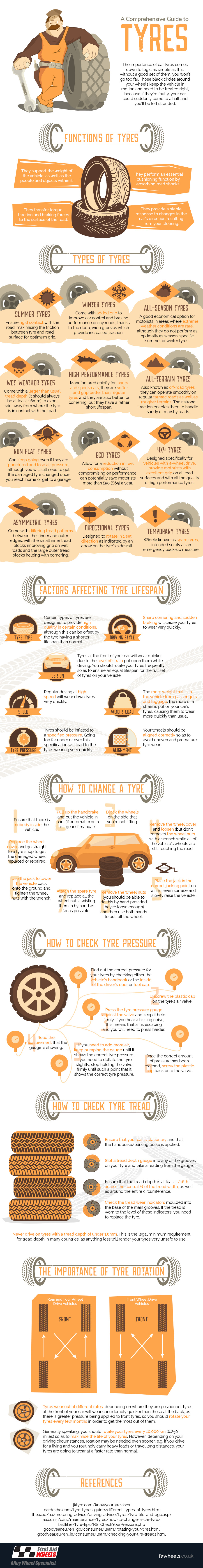 Comprehensive tyre guide